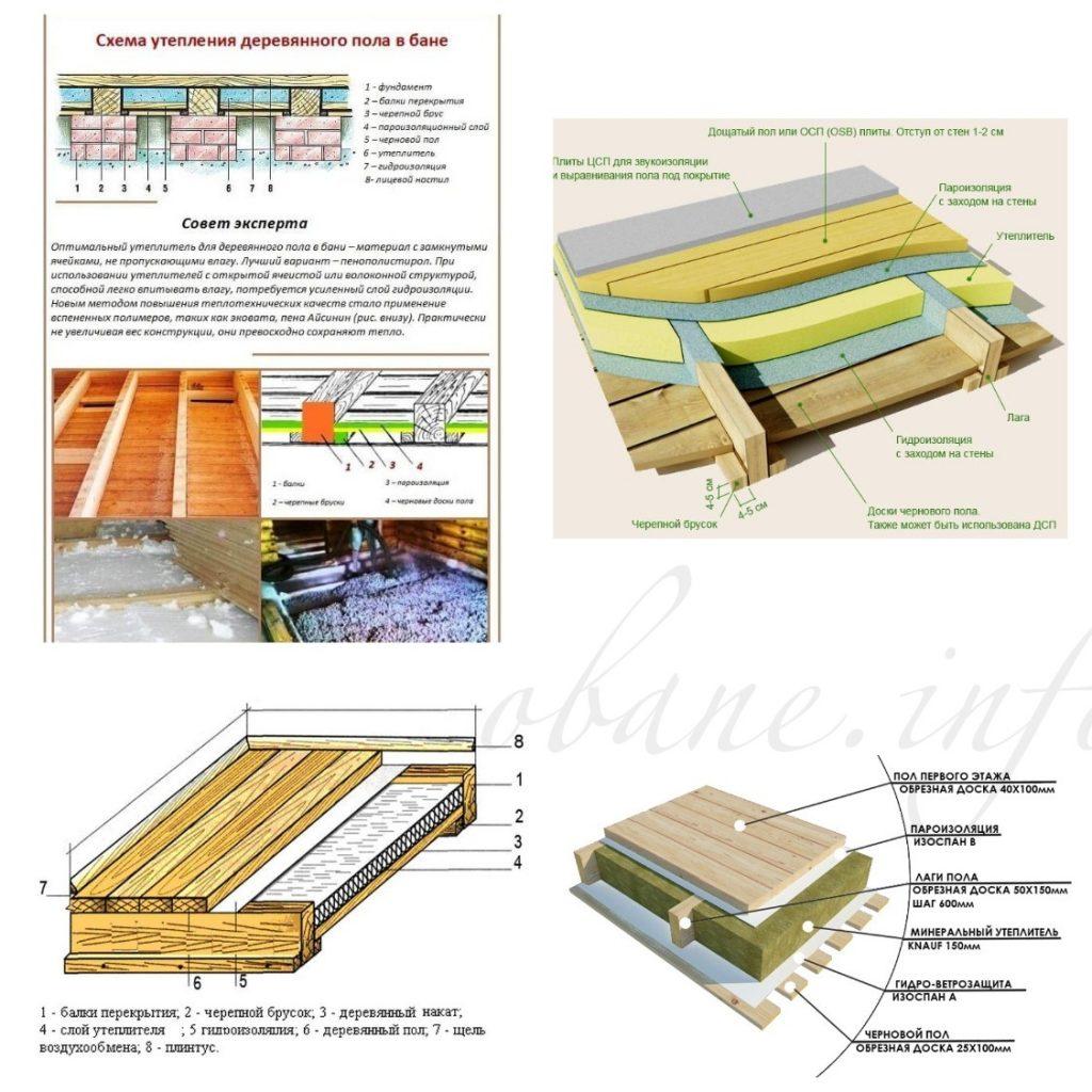 Утепляем пол в бане своими руками - деревянного, бетонного и другие варианты с использованием керамзита, пеноплекса и прочих материалов