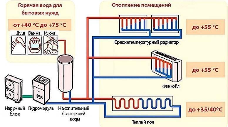 Отопление частного дома без газа и электричества: как обогреть, если нет дров, новинки в обогреве, чем лучше обогревать