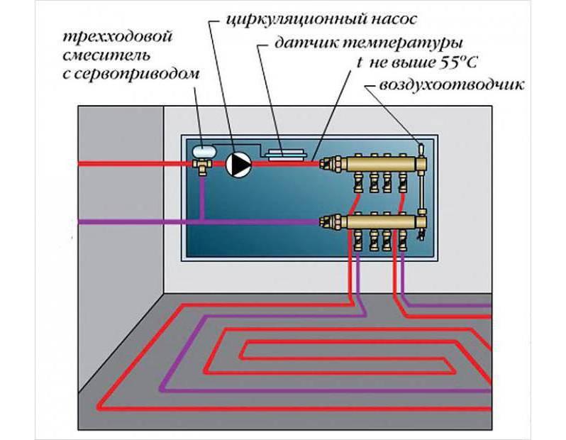 Как осуществляется регулировка температуры водяного теплого пола? в том числе по контурам.