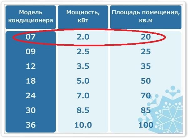 Сколько электричества потребляет кондиционер   www.schetchik-info.ru