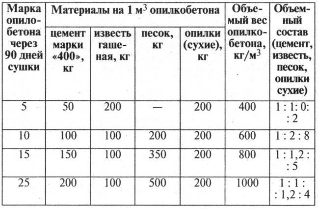 Производство арболитовых блоков: бизнес план, оборудование