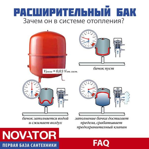 Расширительный бак для системы отопления: подбор + установка бачка открытого и закрытого типов