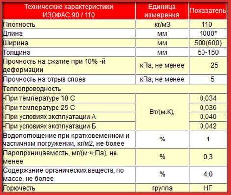 Обзор утеплителя изорок (isorock): характеристики, отзывы