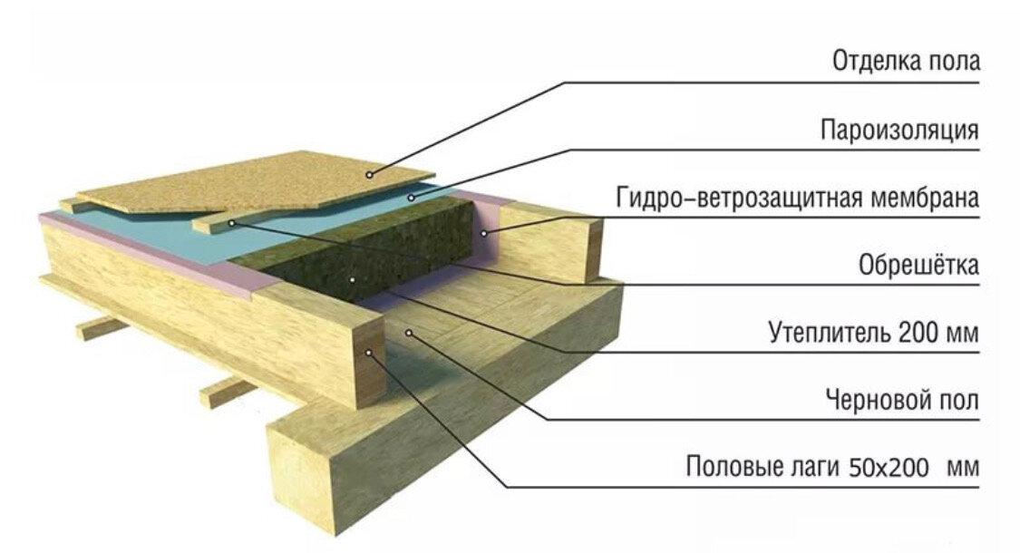 Пол в каркасном доме: устройство пирога теплого пола, как правильно делать лаги, как сделать черновой вариант, звукоизоляция конструкций на винтовых сваях