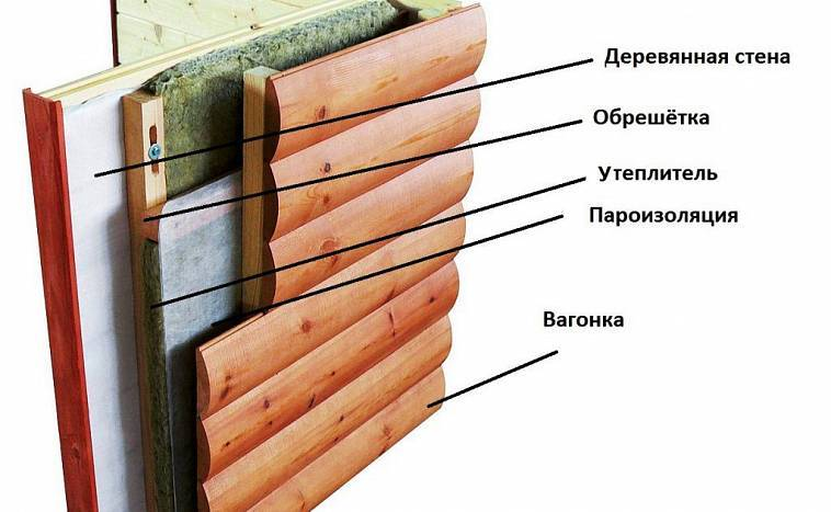 Основные принципы утепления бани. материалы, технологии.