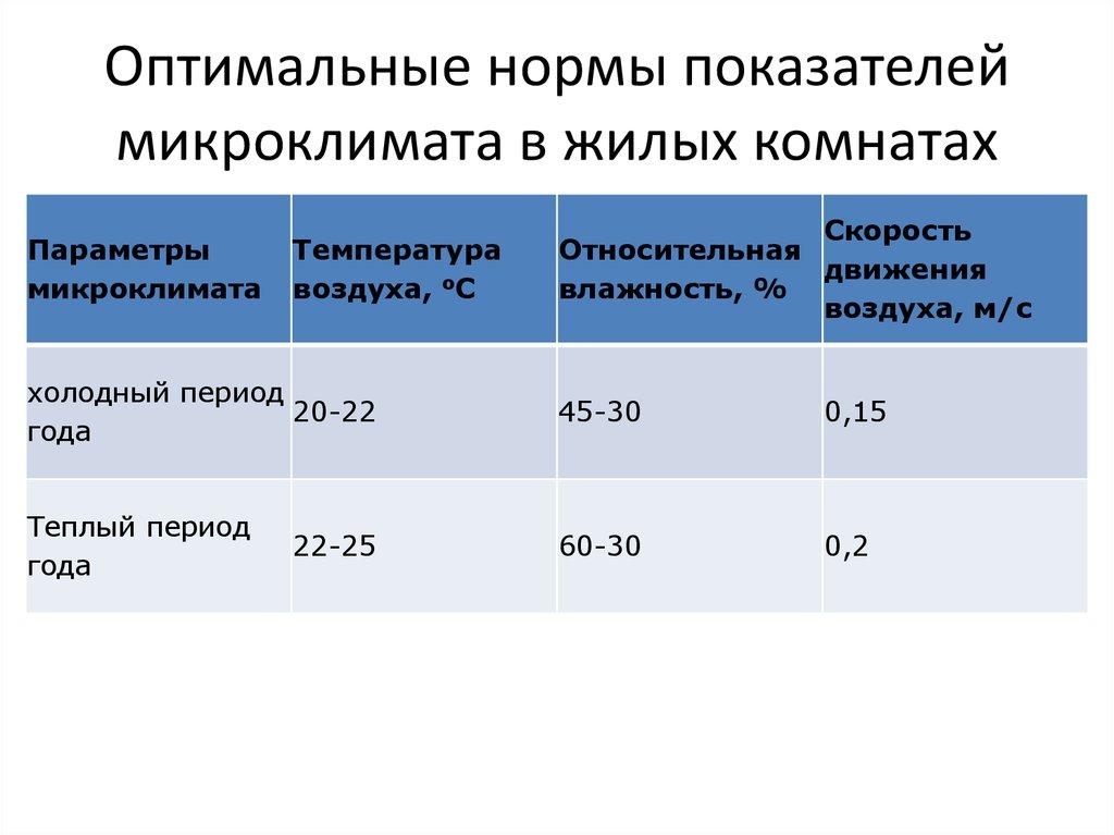 Какая комфортная норма температуры в квартире по основаниям снип, минимальный и оптимальный режым отопления, смотрите фотографии и видео
