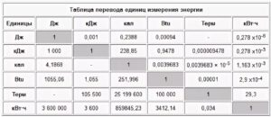 Перевод величин:    гигакалорий в час  → килокалорий в час  , сгс и внесистемные единицы