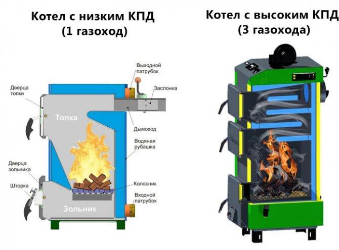 Котёл твердотопливный длительного горения своими руками: чертежи разных устройств