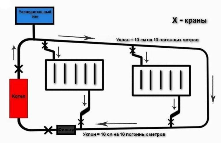 Однотрубная система отопления с естественной циркуляцией: коротко о главном