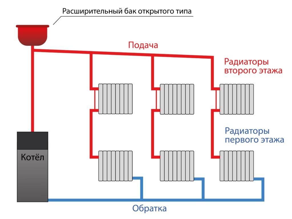 Схема отопления двухэтажного дома: варианты и их особенности