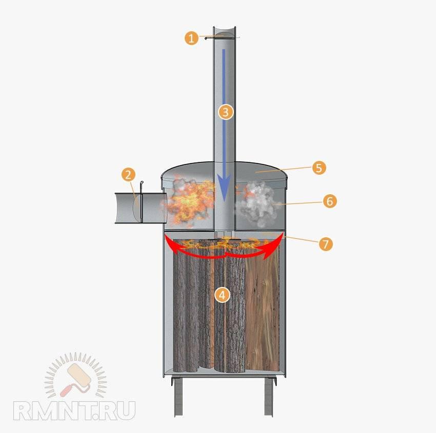 Котёл на опилках своими руками: модификации отопителей, чертежи пиролизных установок длительного горения