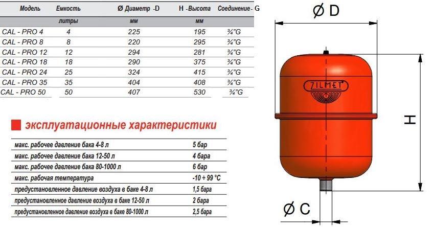 Калькулятор расчета объема расширительного бака для отопительной системы