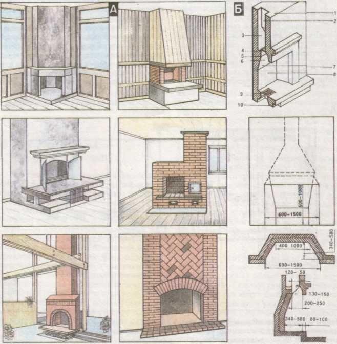 Как выбрать камин для загородного дома