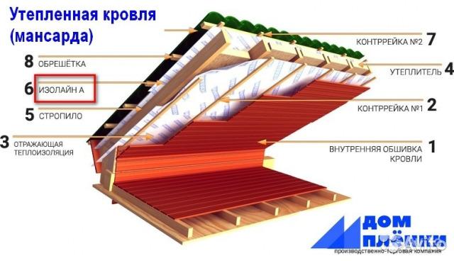 Топ-10 лучших утеплителей для крыши: какой материал выбрать