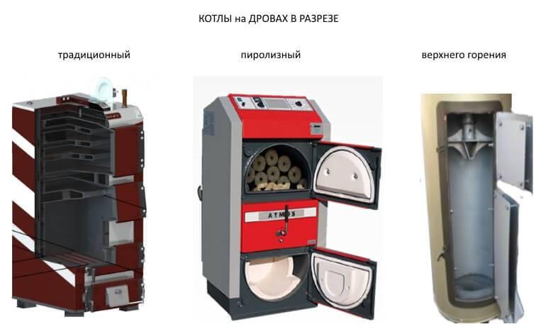 Дровяной котёл для отопления дома: выбираем простой, дешевый и экономный