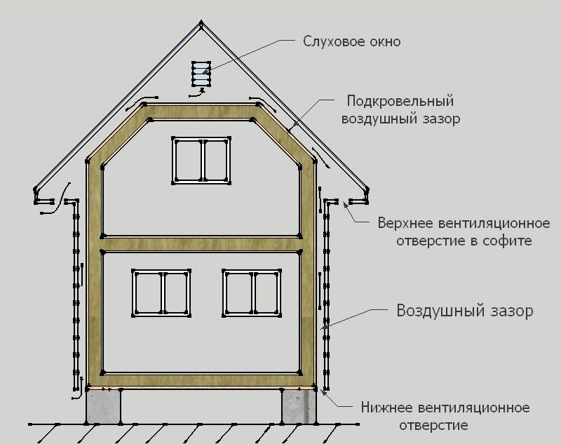 Теория вентиляционного и воздушного зазоров