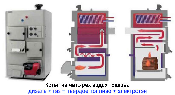 Комбинированный котел на газу и твердом топливе - обзор, виды и особенности