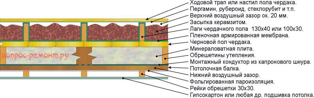 Утепление пола своими руками: бетонного и деревянного разными способами