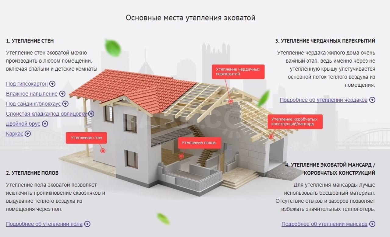 Производство эковаты оборудование и линия для производства целлюлозного утеплителя