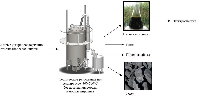 Пиролиз нефтяного сырья