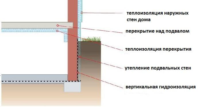 Утепление пола пеноплексом - как утеплить и можно ли класть в деревянном доме, толщина между лагами снизу