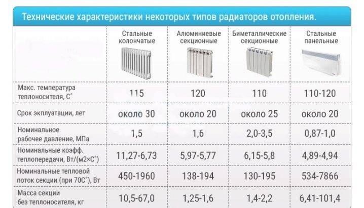 Как рассчитать мощность чугунных радиаторов отопления: советы и рекомендации