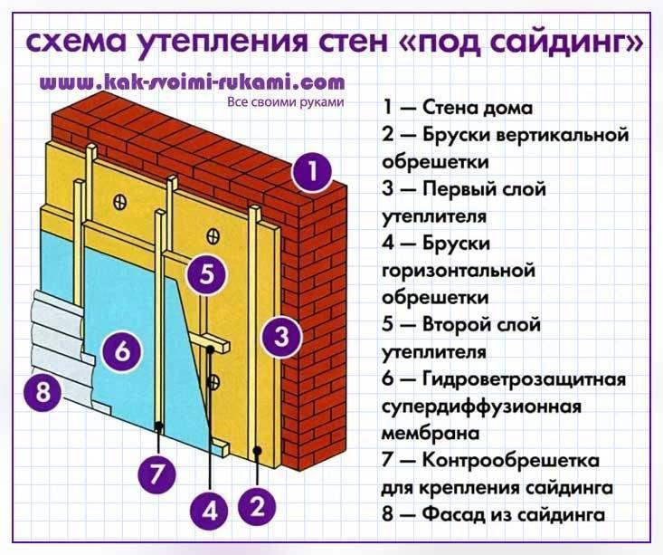 Как обшить дом сайдингом с утеплителем своими руками: пошаговая инструкция с фото и видео