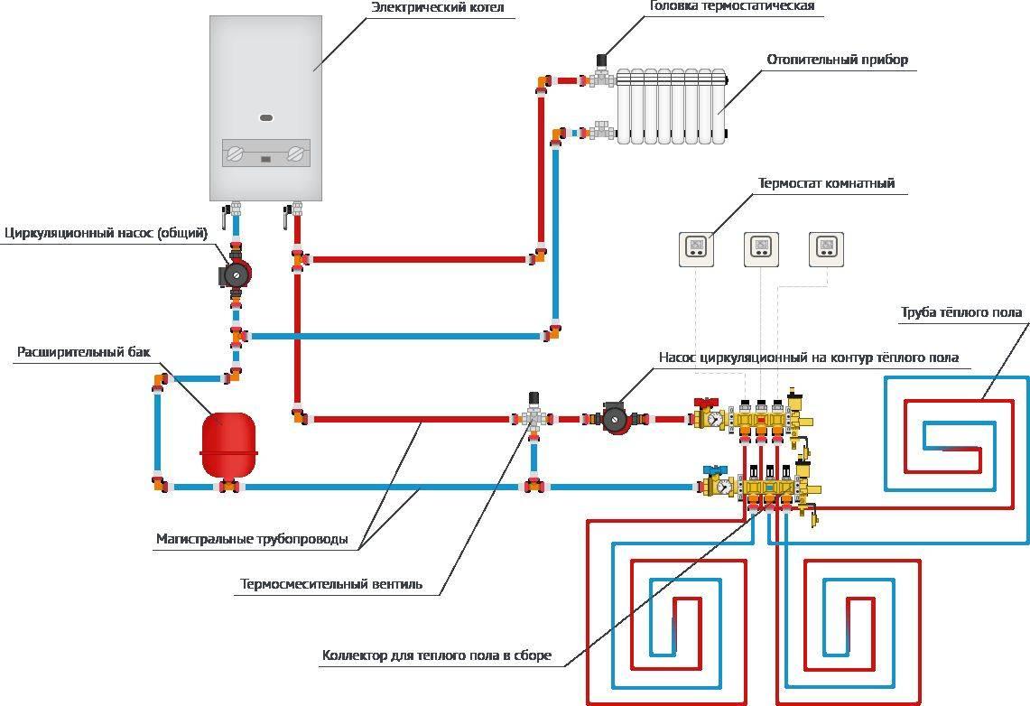 Водяной теплый пол от газового котла: особенности и выбор котла