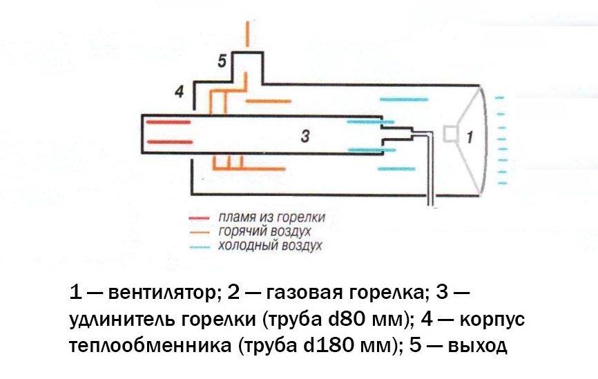 Тепловая газовая пушка своими руками - подробная инструкция по изготовлению