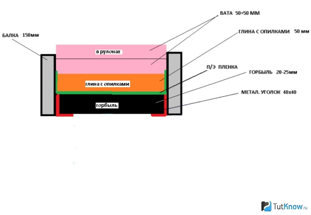 Глина с опилками как утеплитель: пропорции, материалы и инструменты