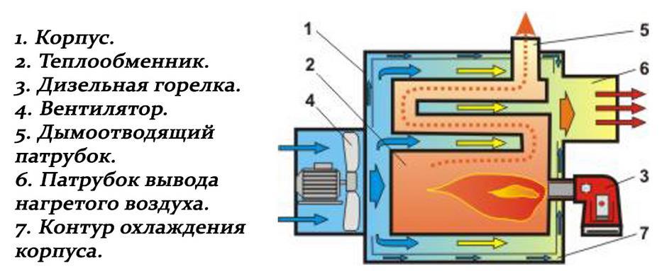 Обзор кавитационного генератора тепла и его самостоятельное изготовление