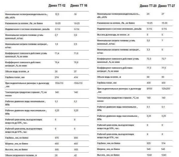 Обзор технических характеристик газовых котлов данко - жми!