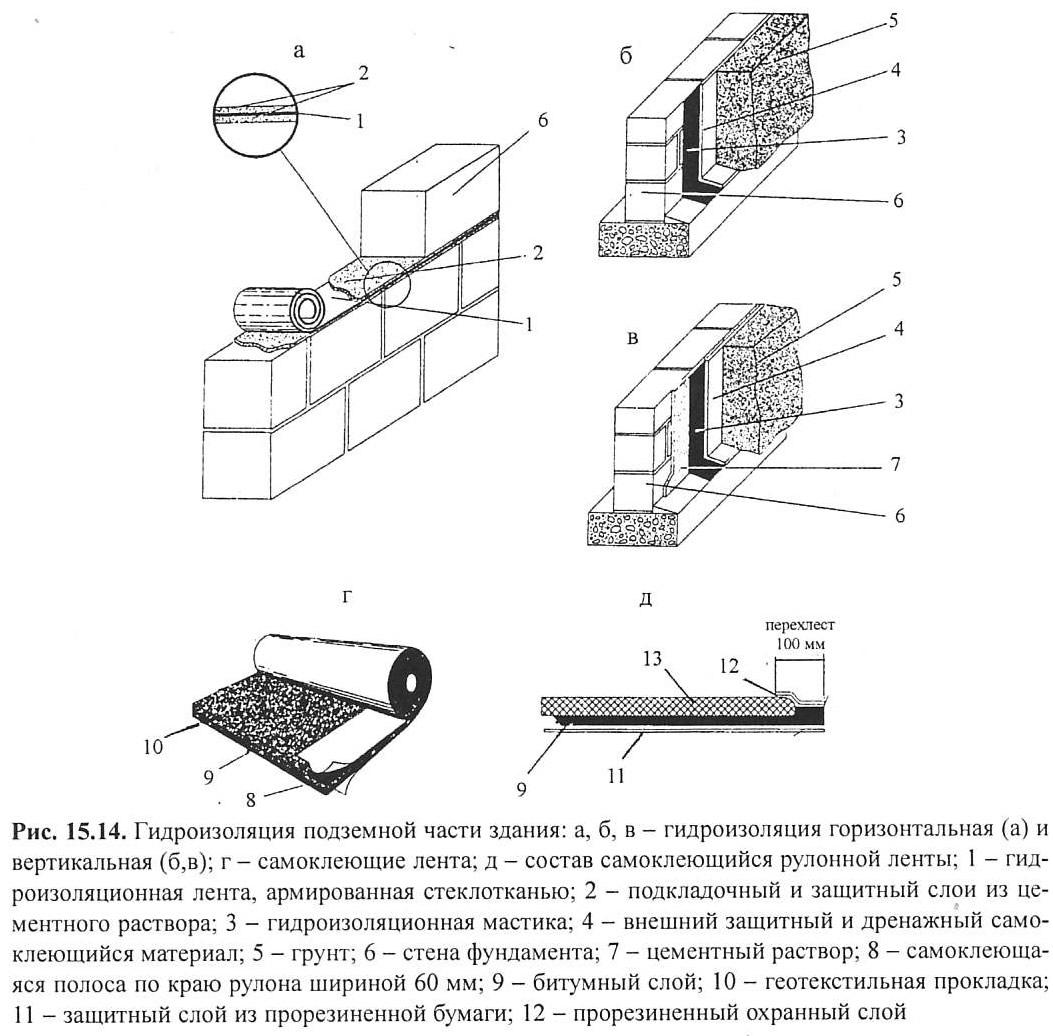 Как правильно сделать гидроизоляцию цокольного этажа
