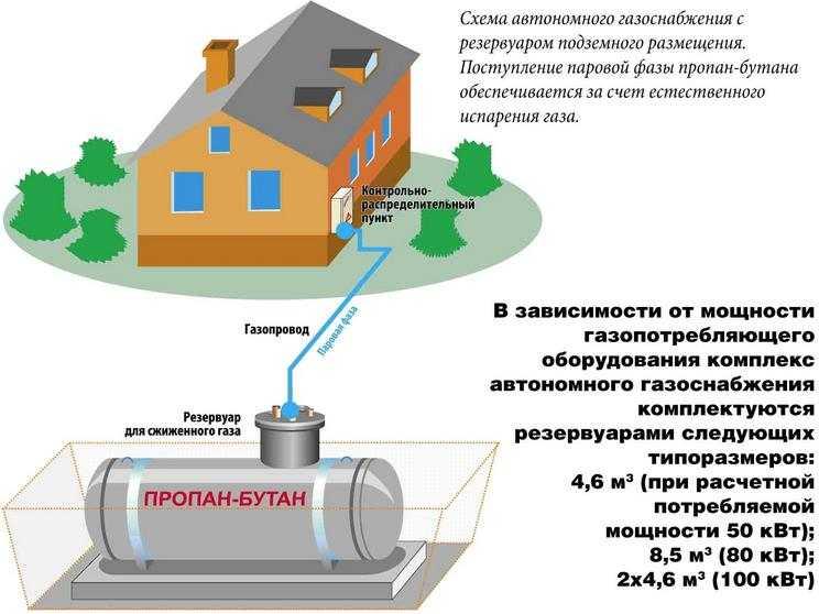 Можно ли держать газовый баллон в квартире: правила и советы по безопасной эксплуатации баллонного газа