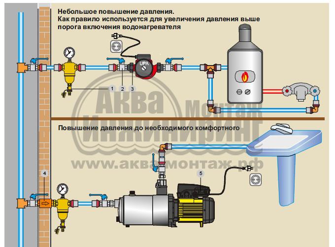 В чем измеряется давление воды в водопроводе и каковы нормы?