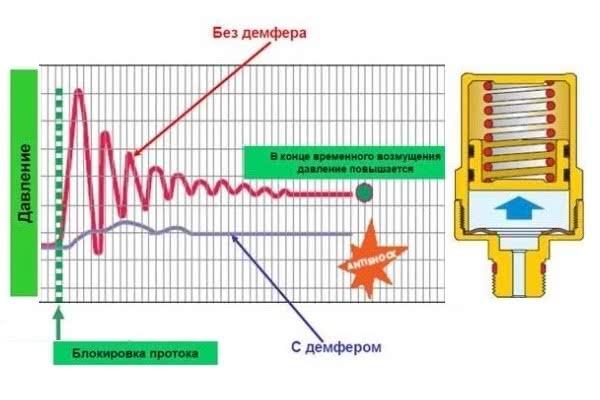 Гидроудар в отопительной системе