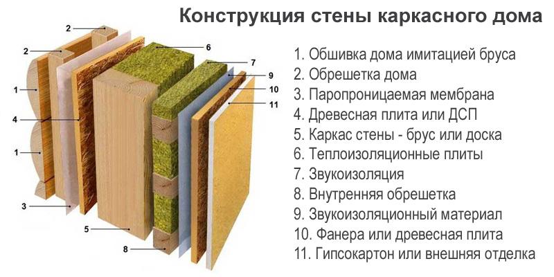 Конструкция стен каркасного дома