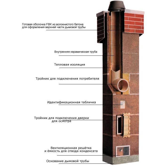 Керамический дымоход: устройство и монтаж канала из керамики