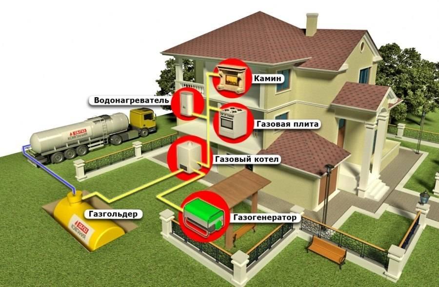 Как обеспечить частный дом газом, если рядом нет газопровода