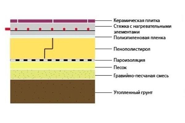 Утепление пола пеноплексом в деревянном доме: изучаем вместе