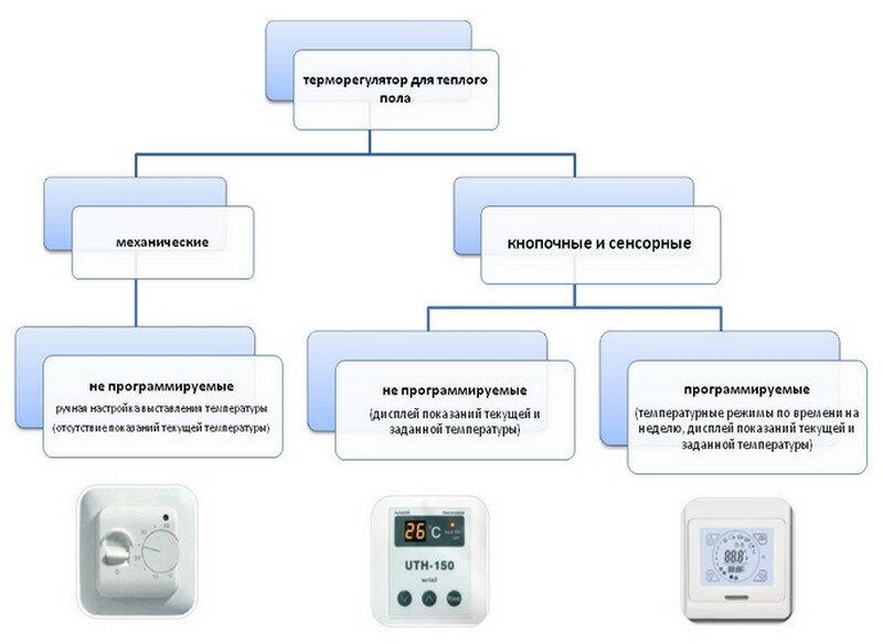 Простой терморегулятор своими руками: электронные схемы, тонкости, принцип действия термостата