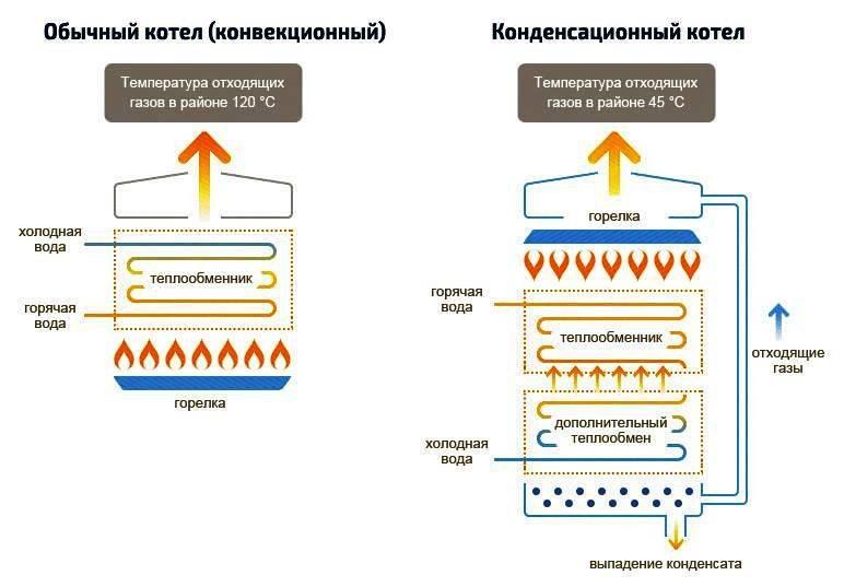 Как выбрать энергонезависимый газовый котел