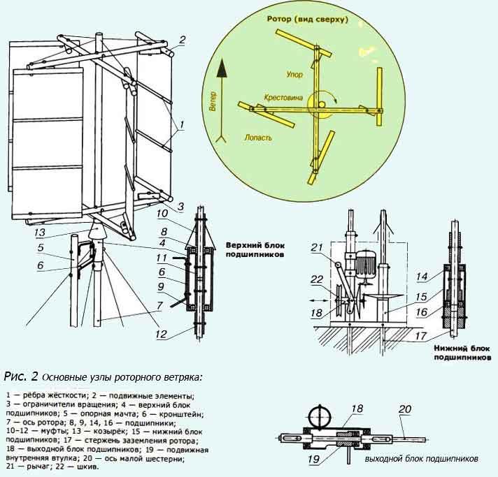 Как самостоятельно изготовить ветрогенератор вертикального типа