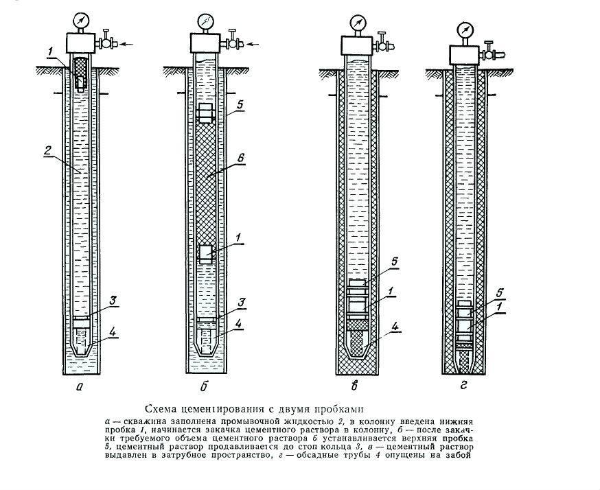 Цементирование буровых газовых и нефтяных скважин