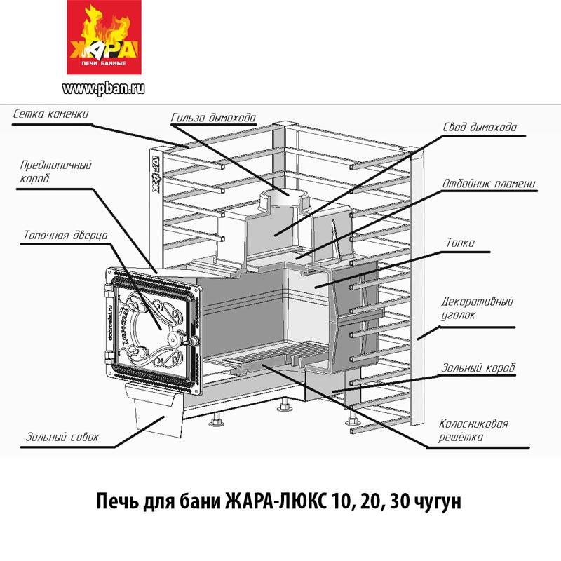 Безопасность и надежность прежде всего: выбор и установка чугунной печи для бани