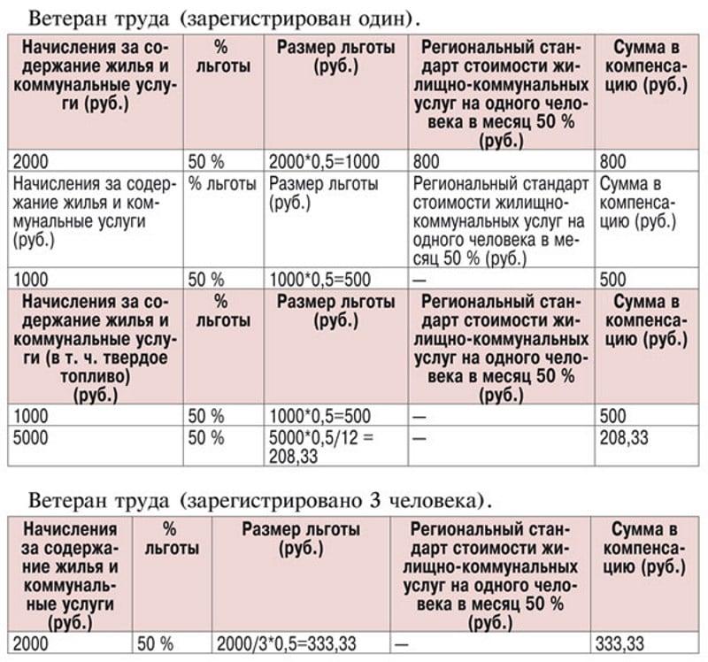 Льготы по оплате электроэнергии в москве в 2020 году