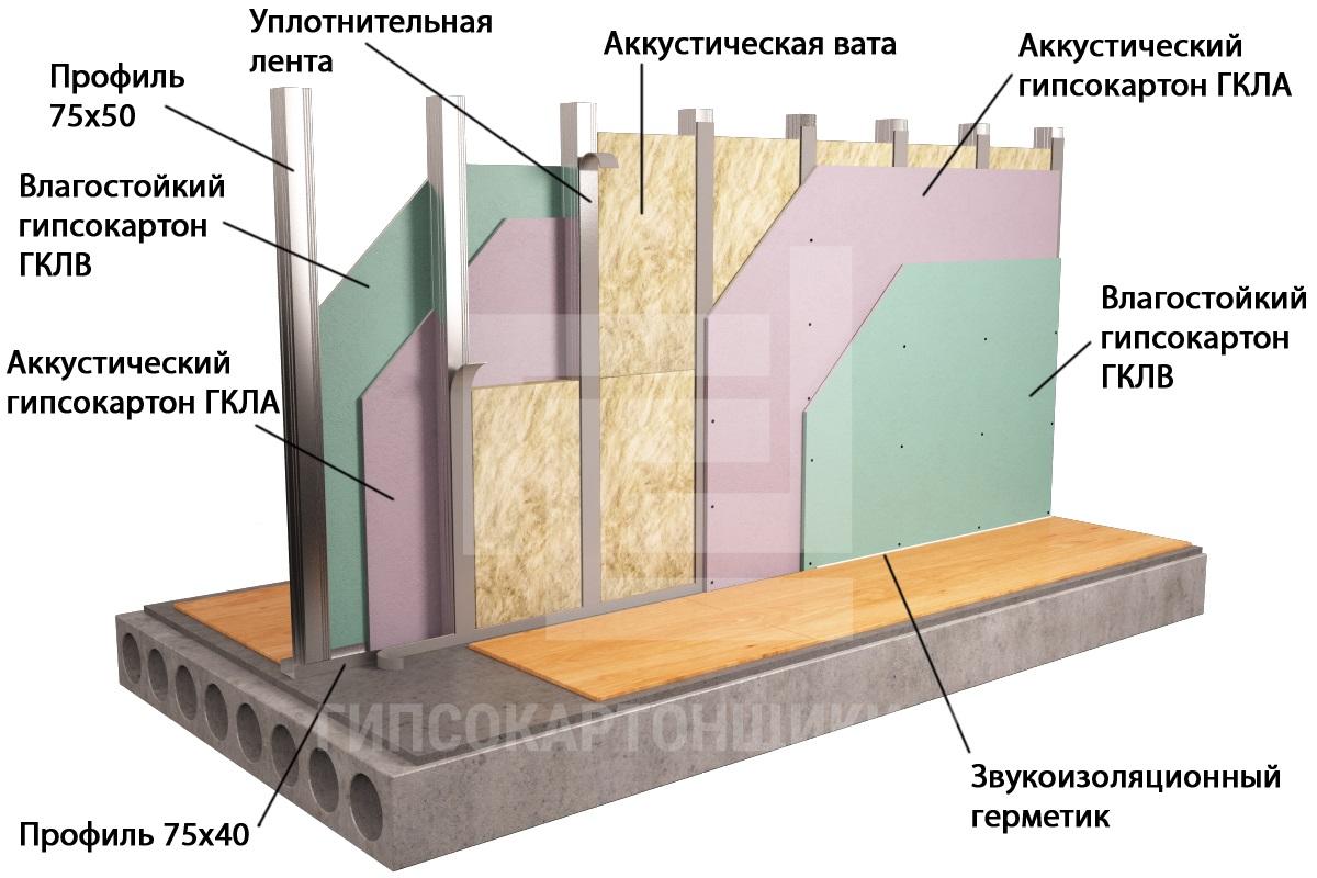 Акустический гипсокартон звукоизоляционный индекс гкл, звукоизоляция гипсокартоном, применение звукоизолирующих листов