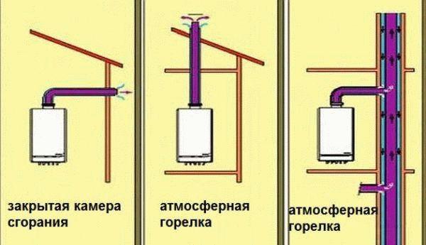 Выбираем двухконтурный газовый котел