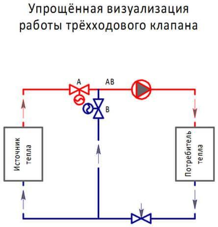 Терморегулятор для радиатора отопления ручной, механический, с выносным датчиком, электронный