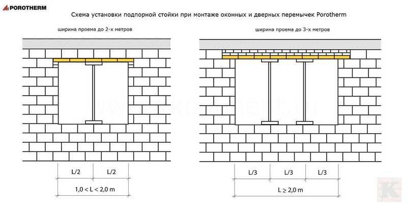 Правильный монтаж перемычек в стенах и перегородках | дом идей